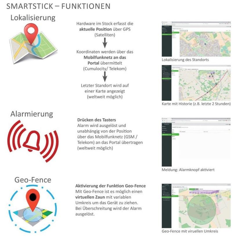 Funktionen-SmartstickFmsHcUvl0rrrb